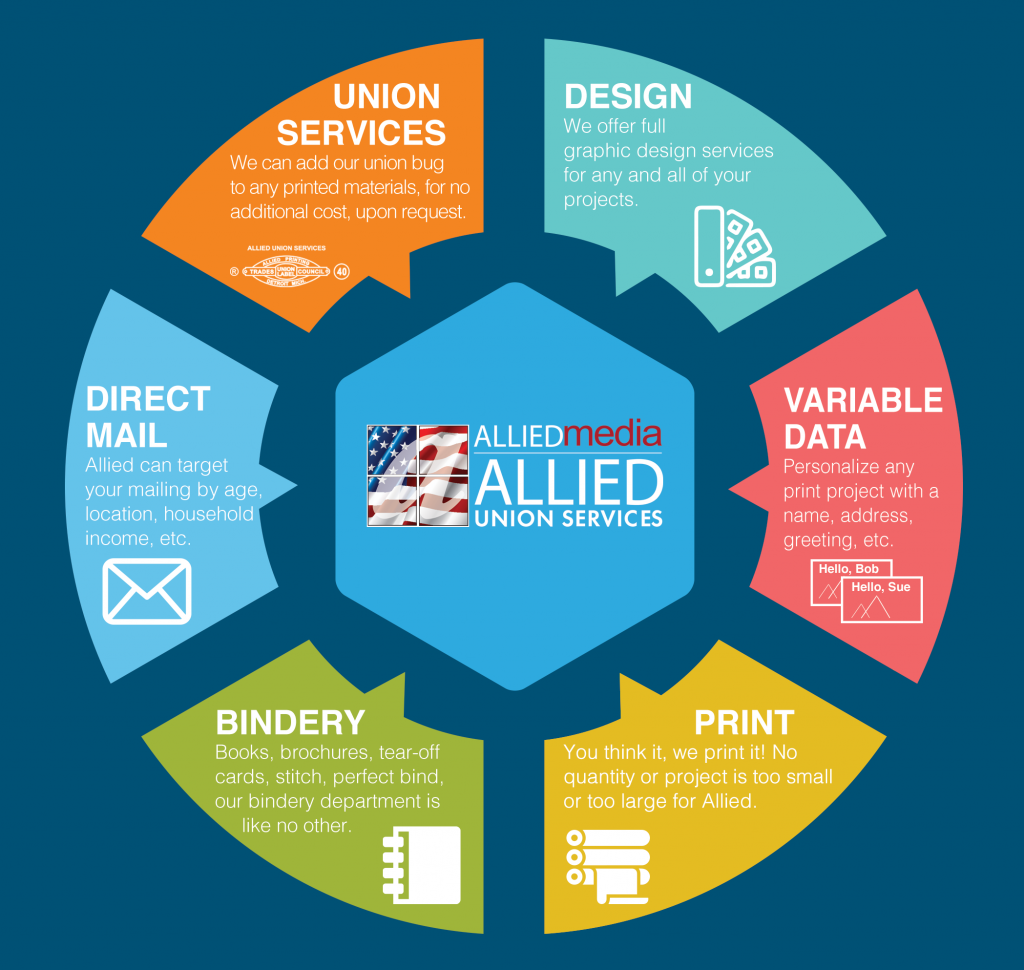 Allied is your complete business solution. Union Printing